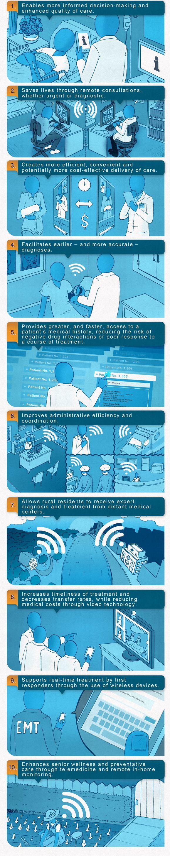 10 Benefits of Health IT