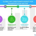 Top 3 Emerging Trends Impacting the Global Air Conditioner Market for Transportation Sector from 2017-2021: Technavio
