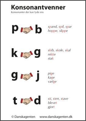 Konsonanter, der lyder ens, kan drille når eleverne skal stave. Her er en oversigt over de mest almindelige konsonantforvekslinger, der kan hjælpe eleverne til at være opmærksomme på denne staveproblematik.