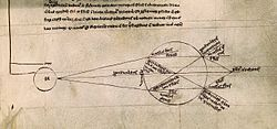 Optical diagram showing light being refracted by a spherical glass container full of water (from Roger Bacon, De multiplicatione specierum). More: http://en.wikipedia.org/wiki/Science_in_the_Middle_Ages