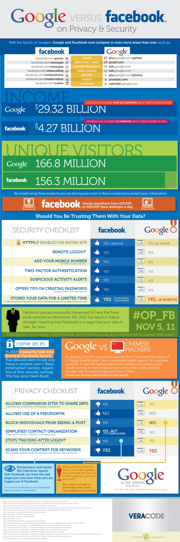 Google versus facebook on privacy security infographic social networkssocial