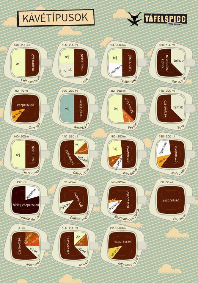 MENTŐÖTLET - kreáció, újrahasznosítás: Kávétípusok