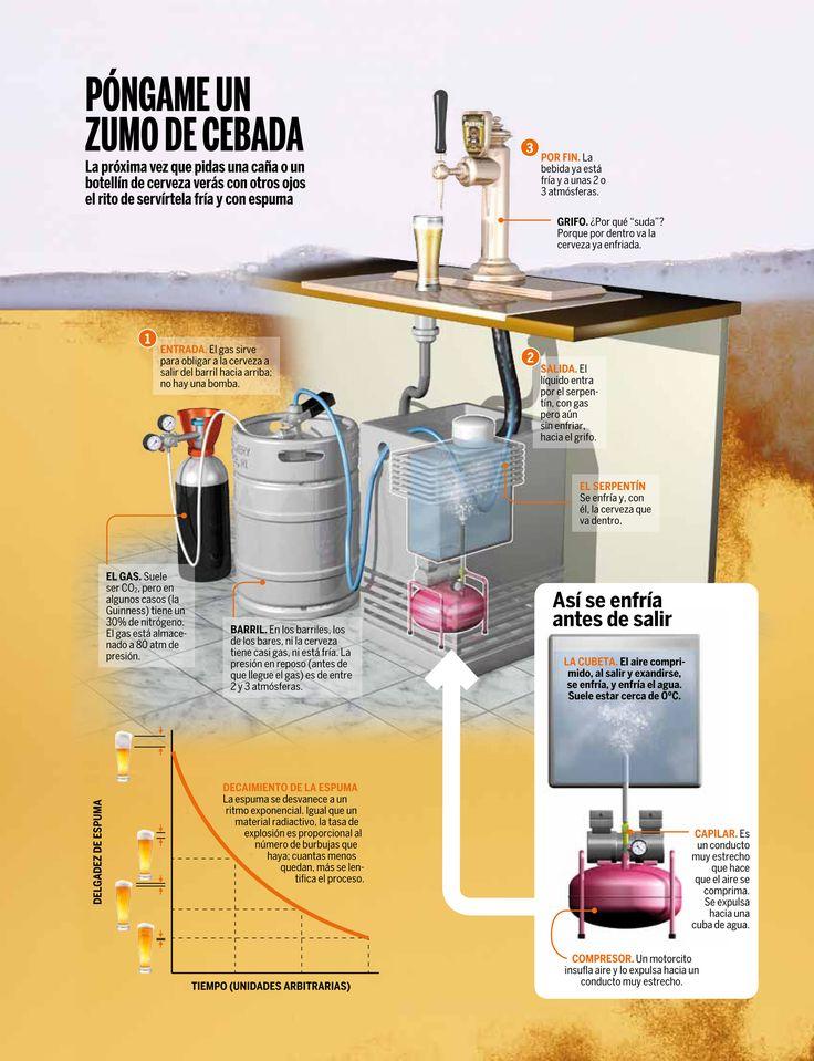 ผลการค้นหารูปภาพสำหรับ infografias de  cerveza