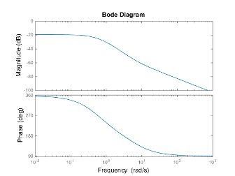 Bode plot of frequency response, magnitude and phase of frequency response - MATLAB bode