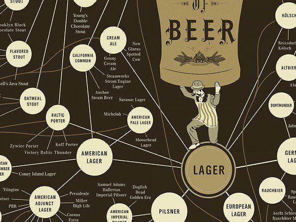 Pop Chart Lab: The Very, Very Many Varieties of Beer