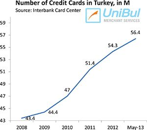 number of credit cards in europe