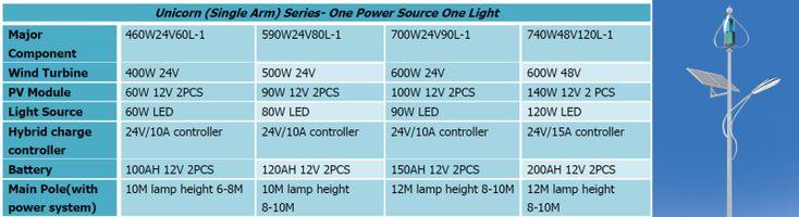 Éolienne à axe Vertical générateur VAWT S série 100 W 12 V ou 24 V lumière et…