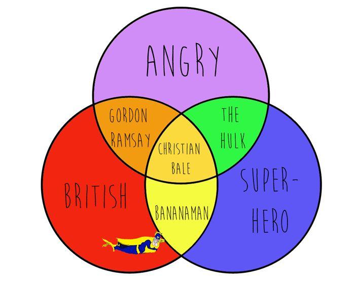 20 Celebrity Venn Diagrams To Enrich Your Life | Venn diagram