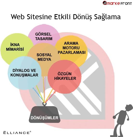 Web Sitesine Etkili Dönüş Sağlama - #sosyalmedya #sosyalmedyapazarlama #socialmedia #socialmediamarketing #aramamotoru #infografik #infographic