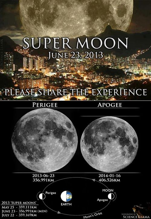 JUNE 23rd.  Get Ready for the Super MOON