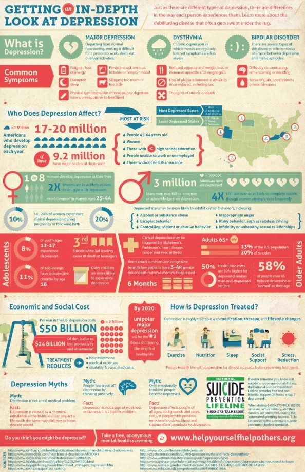 What is Depression and how does it affect you? Infographic
