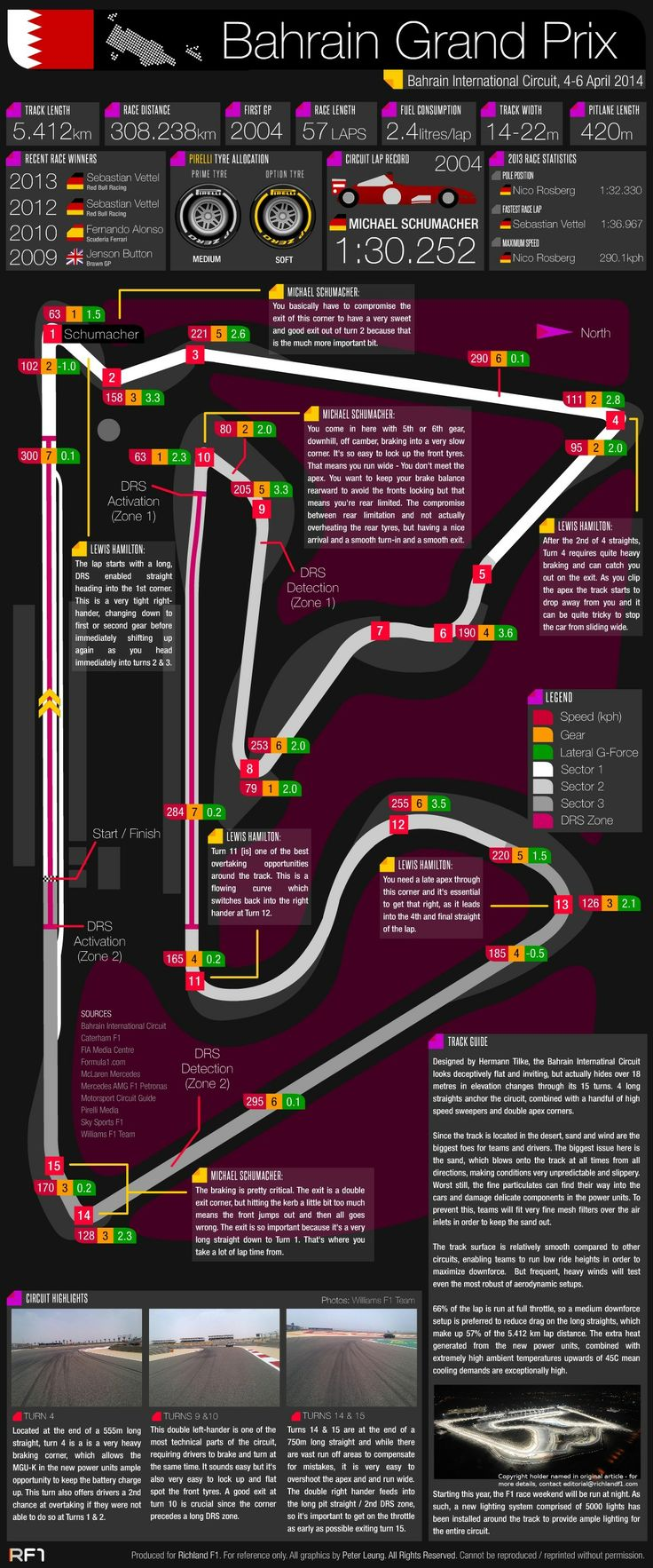 Grand Prix Guide - 2014 Bahrain Grand Prix #Infographic #F1