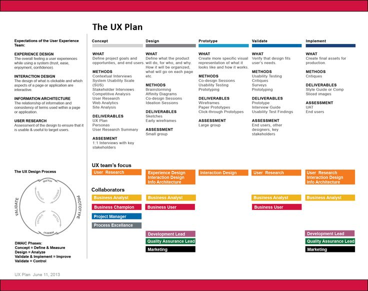 Multilayered ux process by ux playbook deb biggar user for Experience design consultant