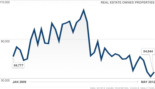 2009 - 2012 REO Foreclosures