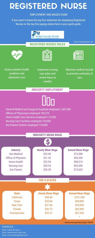 Registered Nurse Salary and Employment Guide #nurse #education #career