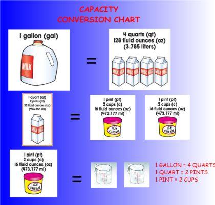 21 best Math images on Pinterest Math measurement, Measurement - liquid measurements chart