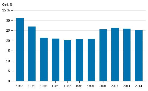 Kuvio 11. Tuloerot Suomessa 1966–2014, käytettävissä olevat rahatulot (pl. myyntivoitot), Gini-kerroin (%)