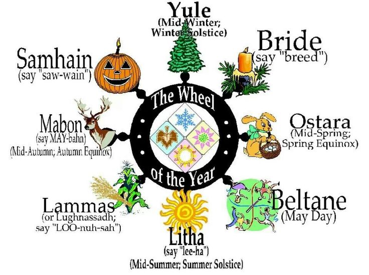 Pagan holidays - Christians, do you see some overlap in holidays? Why is that? Have you ever asked why you do the things you do on these holidays? You should.....