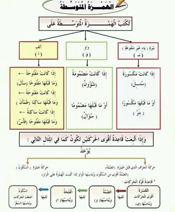 Pin By Modileen Art On Education Learning Arabic Learn Arabic Language Arabic Worksheets
