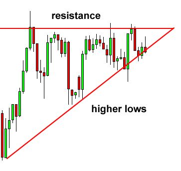 Ascending Triangle Chart Pattern - price usually moves up http://best-global-profits.info/?u=7b6pd0x&o=efzt3qe&t=Havys55&cid=2324