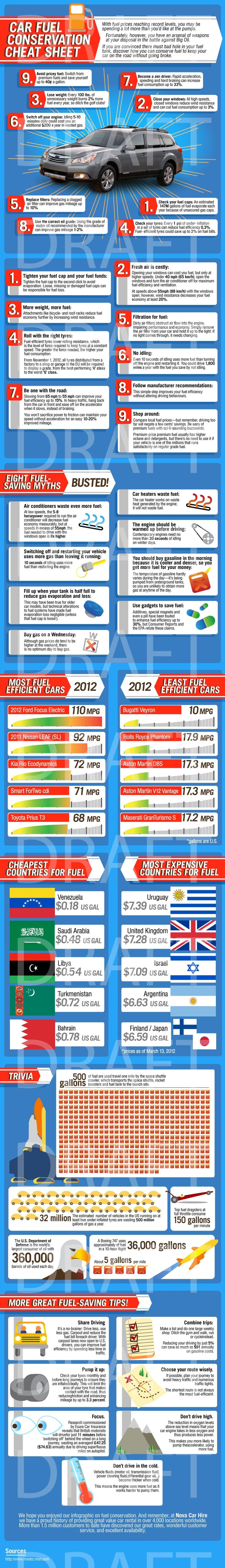 Save money on gas-