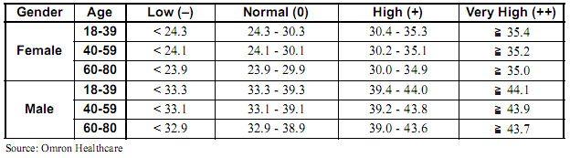 Female muscle mass percentage chart