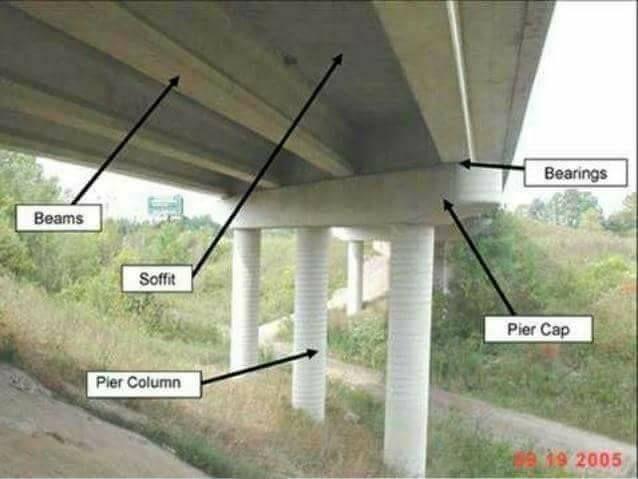 Bridge Terminology Very Important To Civil Engineers Engineering Discoveries Bridge Structure Structural Engineering Concrete Structure