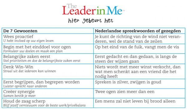 Stephen Covey in Hollandse spreekwoorden en gezegden! - CPS.nl