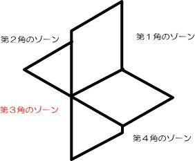 図面の投影法(第三角法)