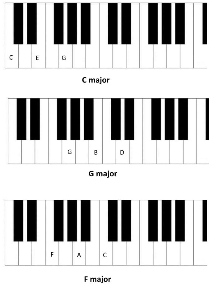 Learn All Basic Piano Chords   Basic Piano Chords   Piano, Piano chords, Learn piano chords