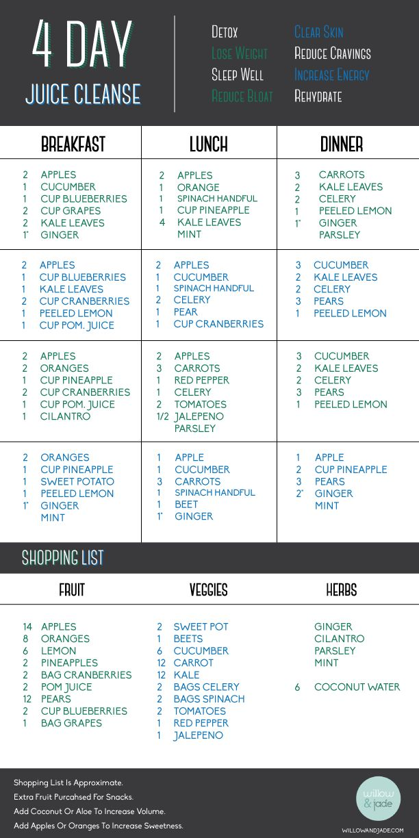 4 Day Juice Cleanse and Shopping List: I am going to do this and soon!! My body needs a detox bad!!