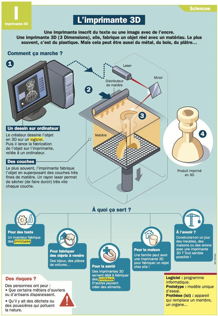Fiche exposés : L'imprimante 3D