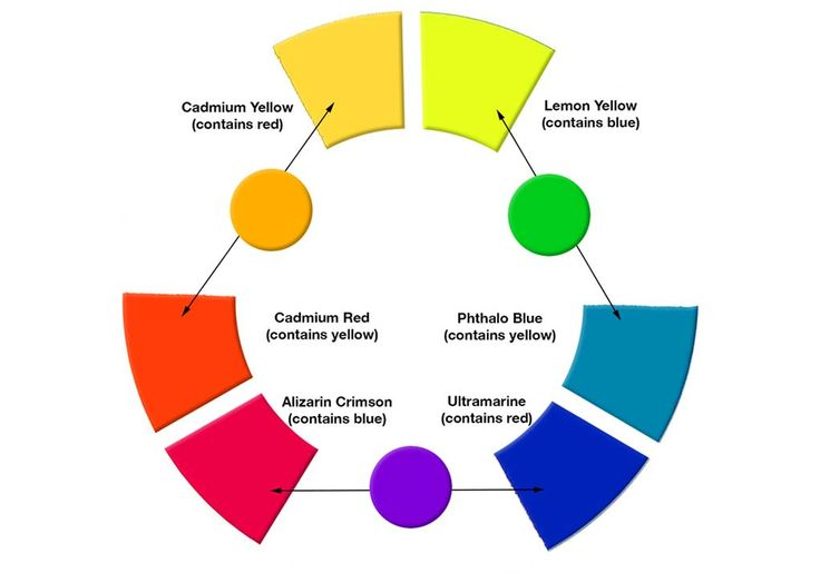 How to Mix Colors: different undertones of different primary pigments