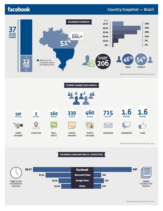 Os números do Facebook no Brasil