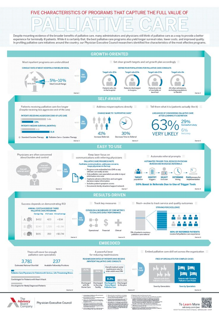 Capturing the value of palliative care Palliative Care