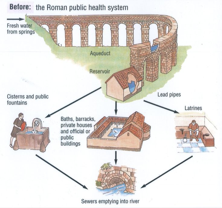 running waters effect on roman society Is wasting water actually bad for the environment if all the water we use just gets recycled anyway, what's the point of not keeping the faucet running when brushing your teeth, or taking a.