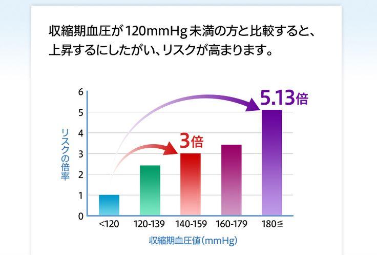収縮期血圧が120mmHg未満の方と比較すると、上昇するにしたがい、リスクが3倍以上に高まります。