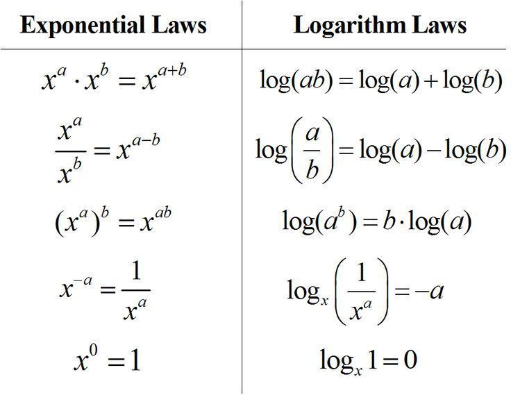 Rules Of Logarithms Exponents I Deal With Logarithms Everyday