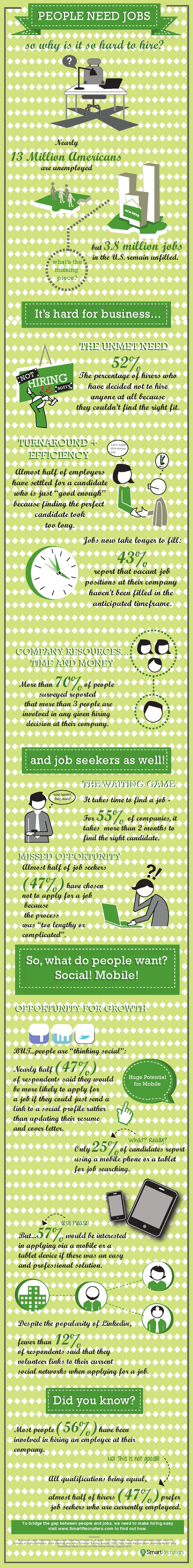 best images about workforce and staffing trends find out why it is so hard to hire via smartrecruiters workforce hiring