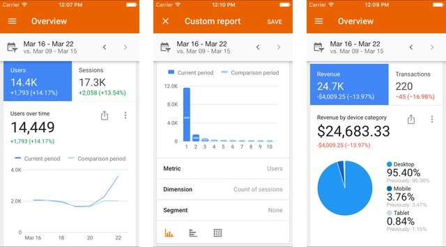 Google Analytics 3.0 Released for iOS With Ability to Share and Customize Reports, More - http://iClarified.com/54874 - Google has released a big update to its Google Analytics app for iOS bringing a brand new look & feel, sharing and customization of reports, new scorecard visualizations, and more.