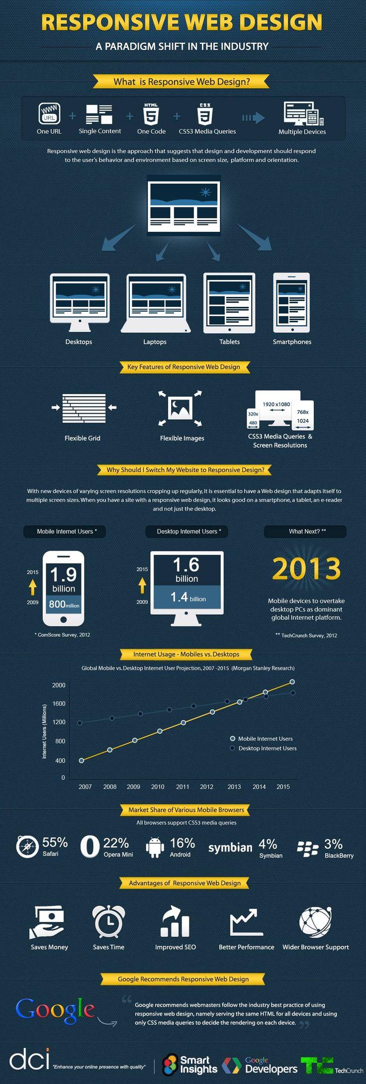 infographie responsive design
