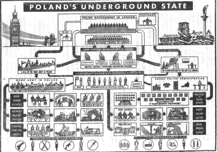 Diagram, The Polish Underground, WWII