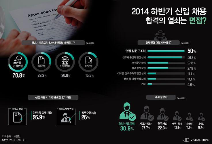 올 하반기 취업성공을 위해 한번쯤 참고해봐야 할 것들 [인포그래픽] #Job / #Infographic ⓒ 비주얼다이브 무단 복사·전재·재배포 금지
