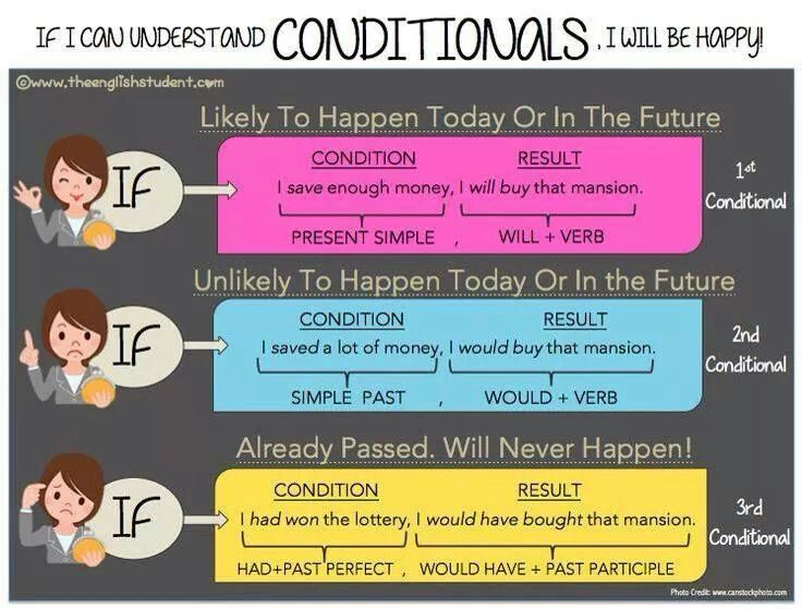 second and third conditional More conditionals catch up with ronnie's lesson on zero and first  conditionals, then learn about the 'second conditional' and 'third conditional' in .