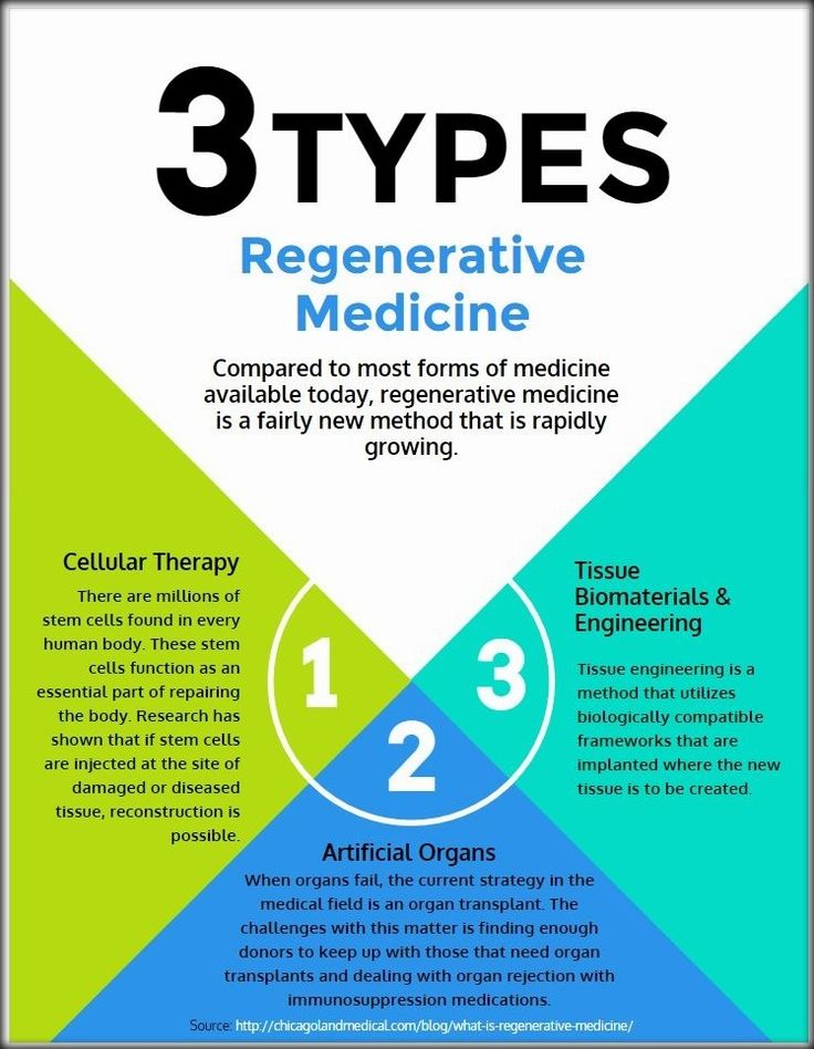 Read more at: http://chicagolandmedical.com/blog/what-is-regenerative-medicine/ Compared to most forms of medicine available today, regenerative medicine is a fairly new method that is rapidly growing. This form of medicine seeks to replace organs or tissue that have been damaged, whether by disease, trauma, etc. This is in stark contrast to traditional medicine that focused primarily on treating the symptoms.