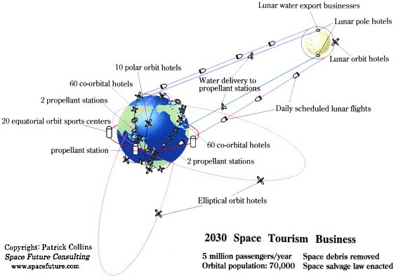 Space Future - Space Tourism: Recent Progress and Future Prospects