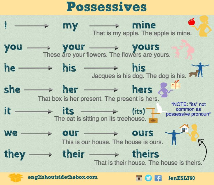 Image result for Possessive pronouns