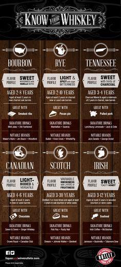 Know Your #Whiskey #LiquorList www.LiquorList.com @LiquorListcom