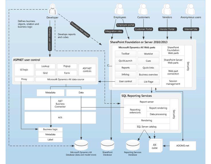 Enterprise Portal (EP) architecture for Microsoft Dynamics AX.