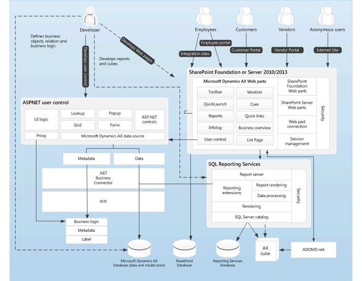 Enterprise Portal (EP) architecture for Microsoft Dynamics AX.